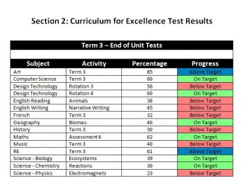 Example Section 2 Curriculum for Excellence Test Resutls.jpg